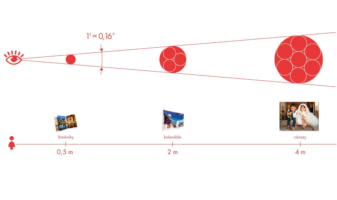 Znázornění pozorovací vzdálenosti