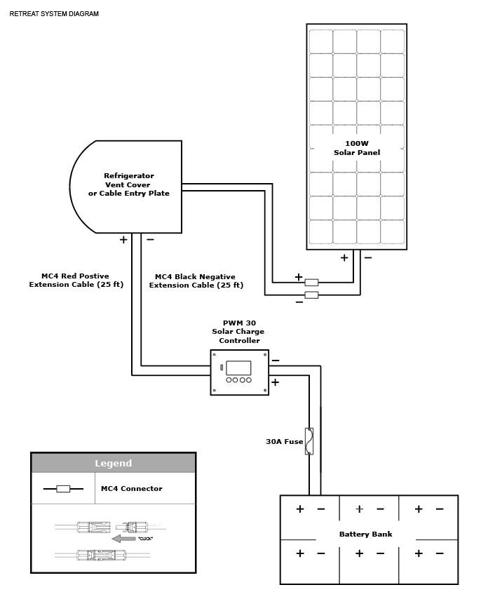 Go Power! Retreat System Diagram