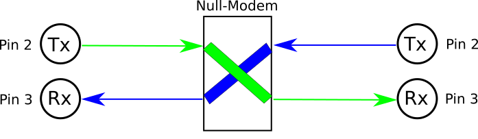 A null-modem inserted in the signal path swaps pins 2 and 3, resulting in successful communication