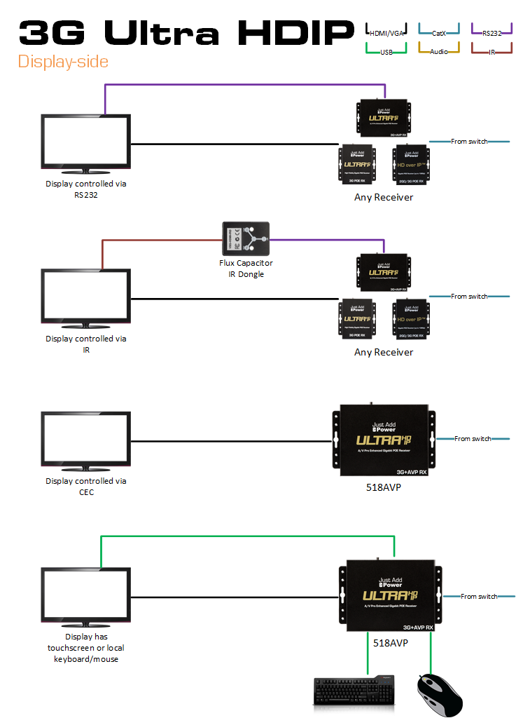 3G Receiver Planning Examples part 1
