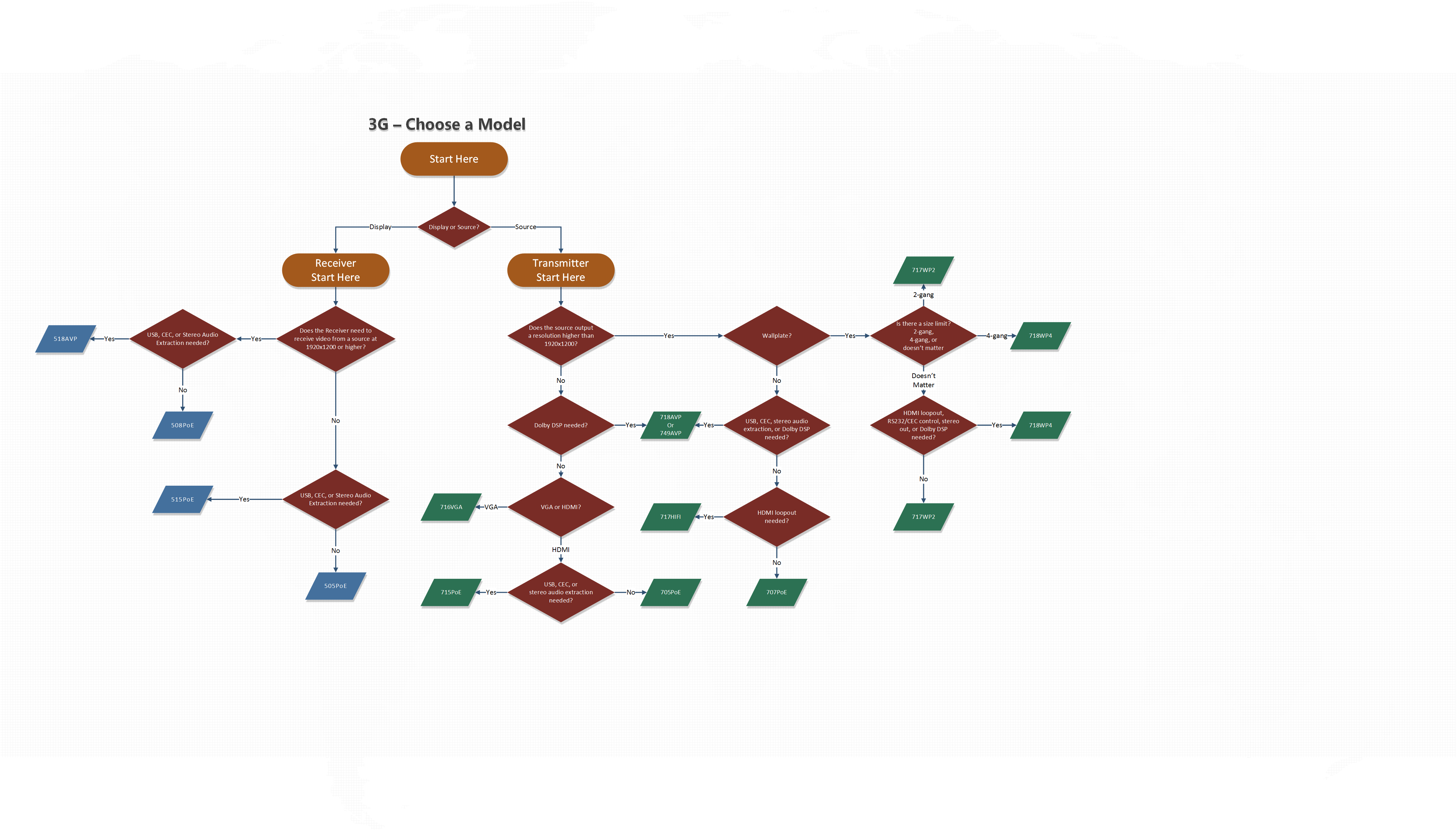 3G Unit Selection Flowchart