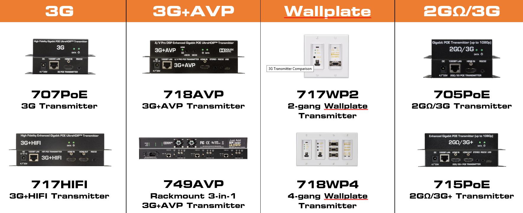 3G Transmitter Comparison