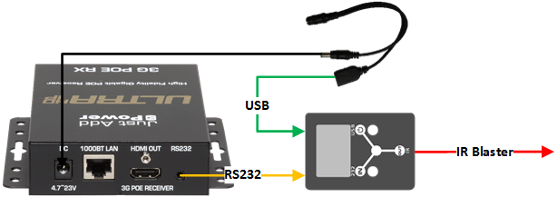 IR Dongle Connections