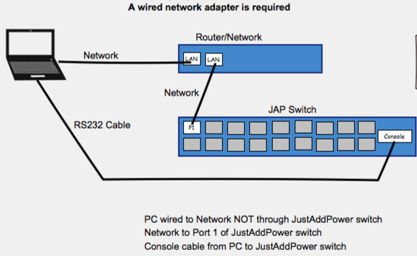 Physical Connections with Network