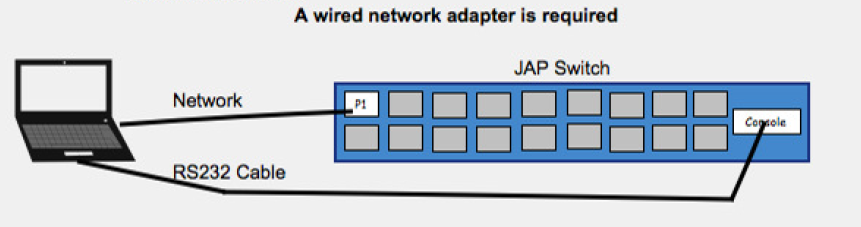Physical Connections without Network