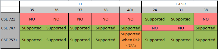 14: Firefox: What versions of the PolicyPak CSE support managing
