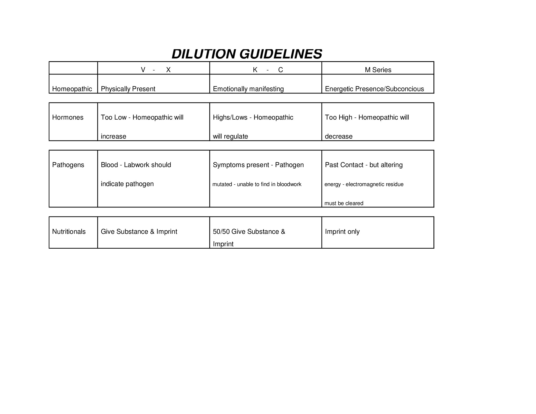 Dilution Guidelines