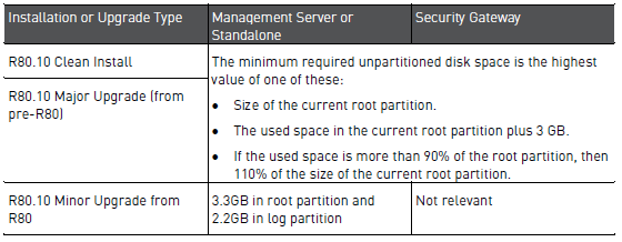 Offline migration/upgrade of Management server from R77 X Gaia to