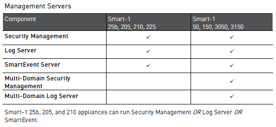 Offline migration/upgrade of Management server from R77 30 Gaia to