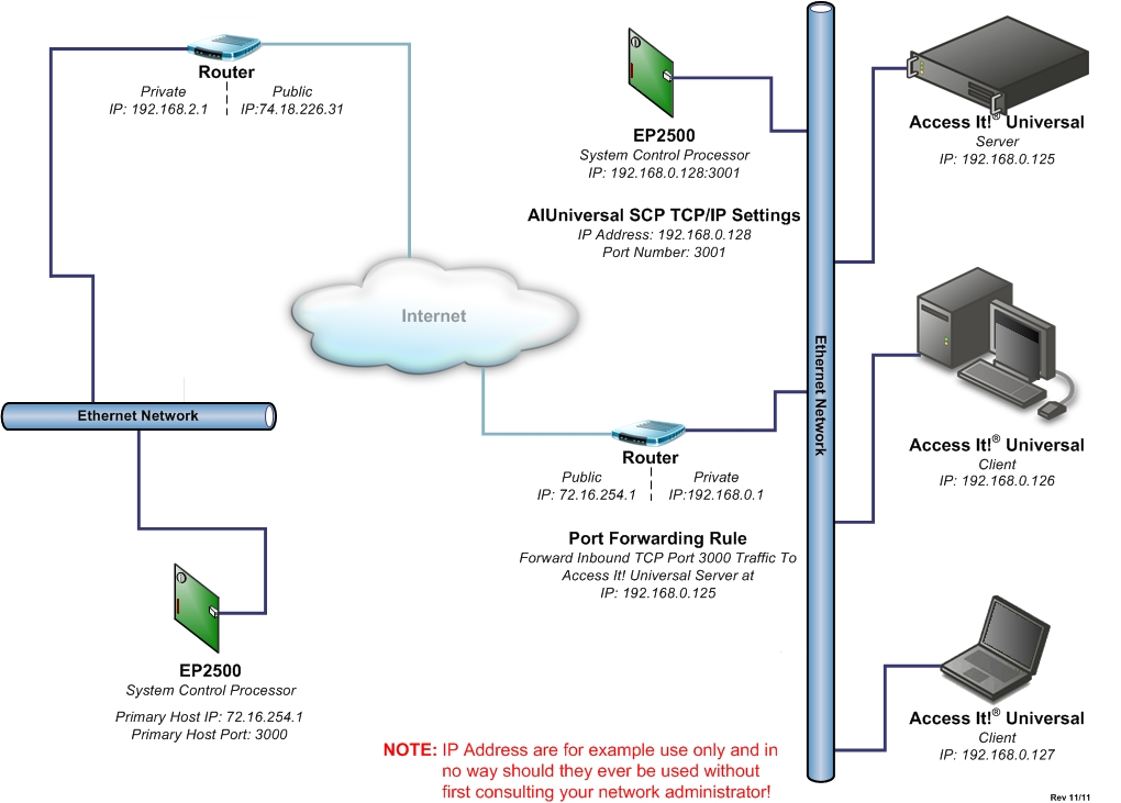 WAN IP Client Configuration