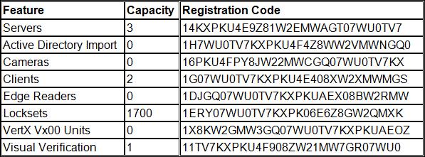 Registration Codes
