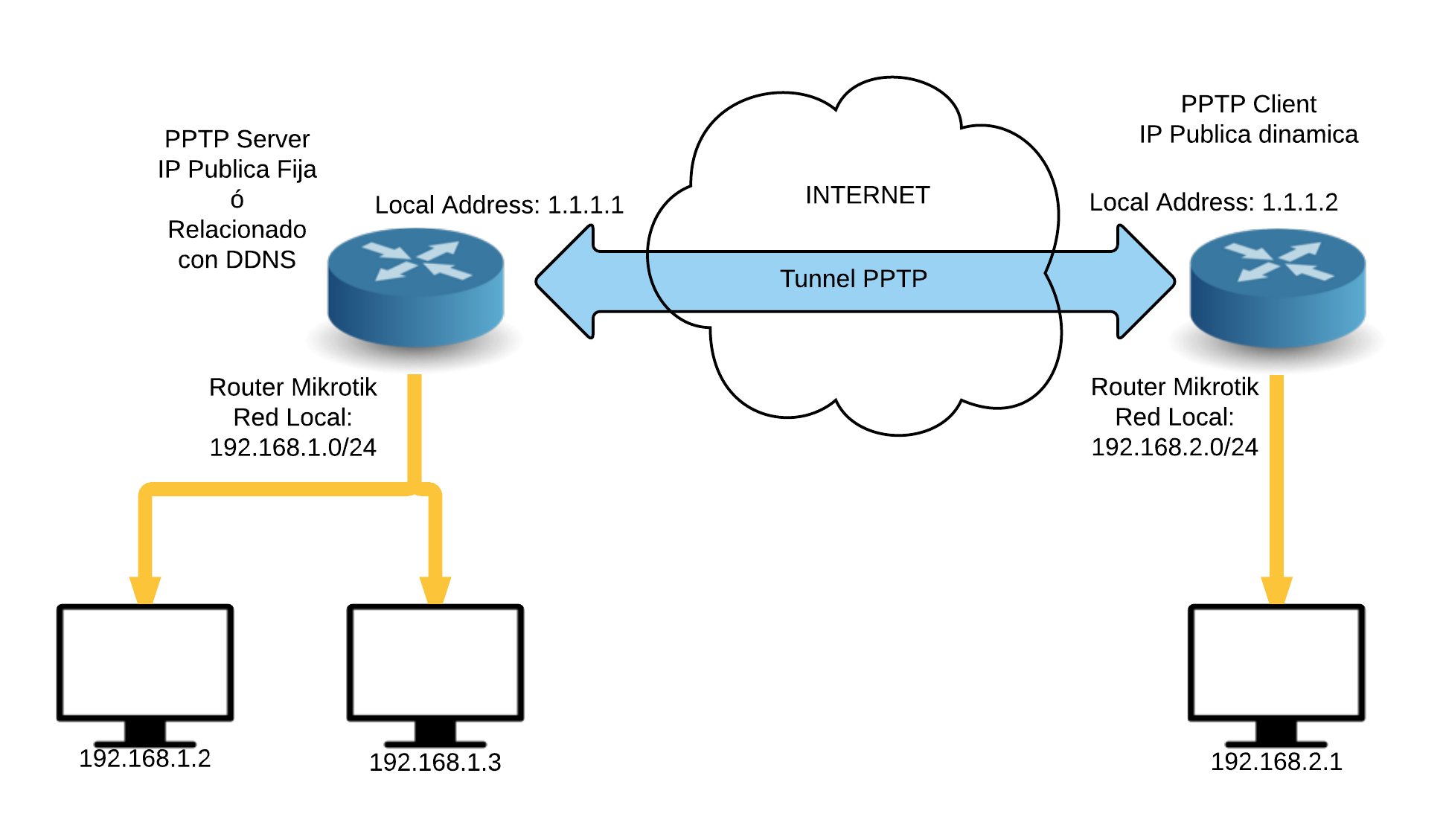 Establish IPSec VPN connection between Cyberoam and Mikrotik