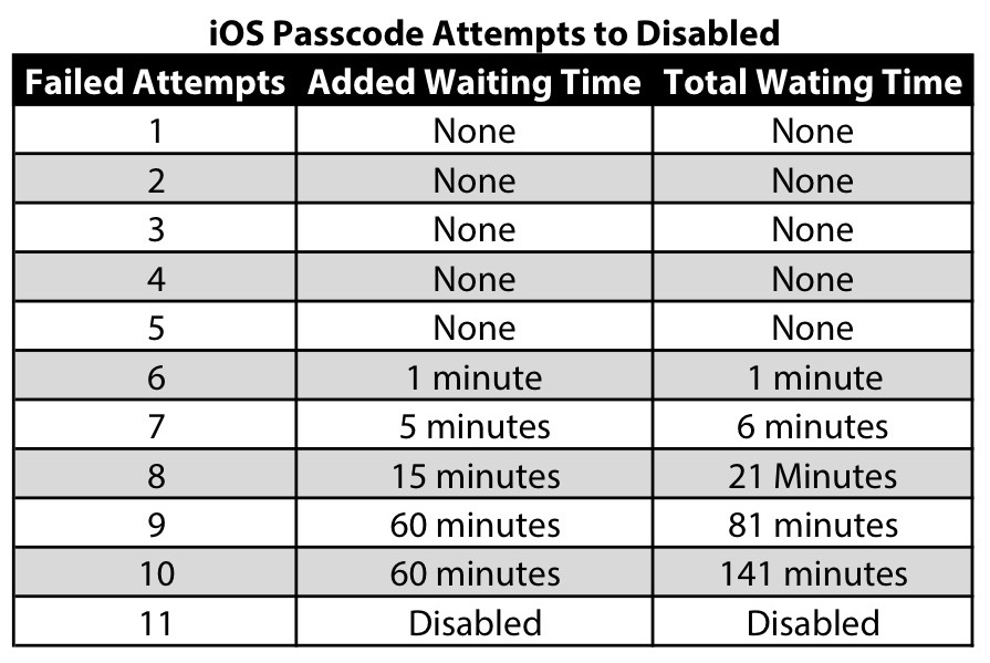 iPad Disabled Chart